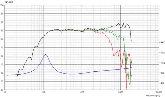 10f-8414-g10 courbes