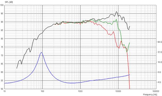 10f4424g00 courbes