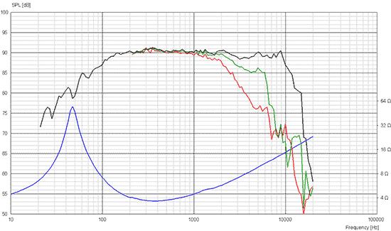 15w4424g00 courbes