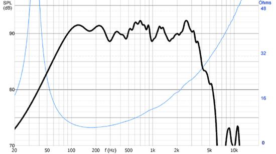 bm220_courbes