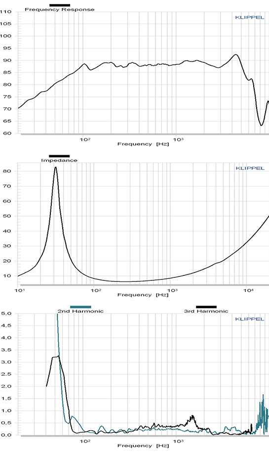 C158-6-851 courbes
