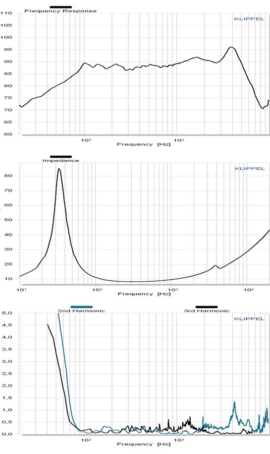 C158-8-085 courbes