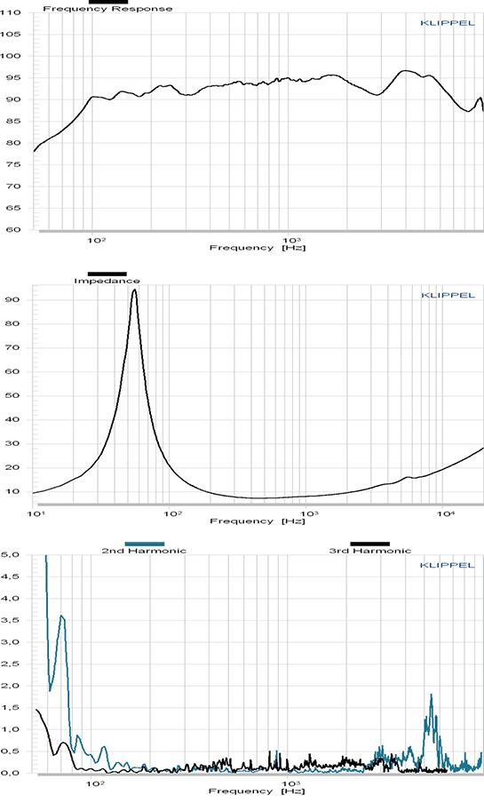 C173-6-090 courbes
