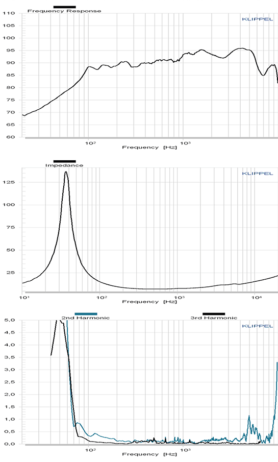 C173-6-096E courbes