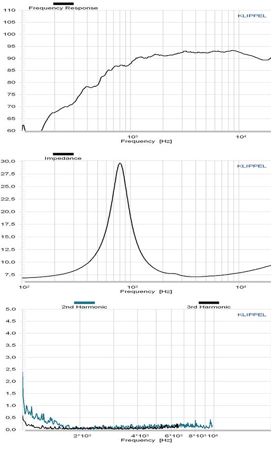 C25-6-158 courbes