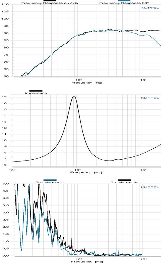 C30-6-024 courbes