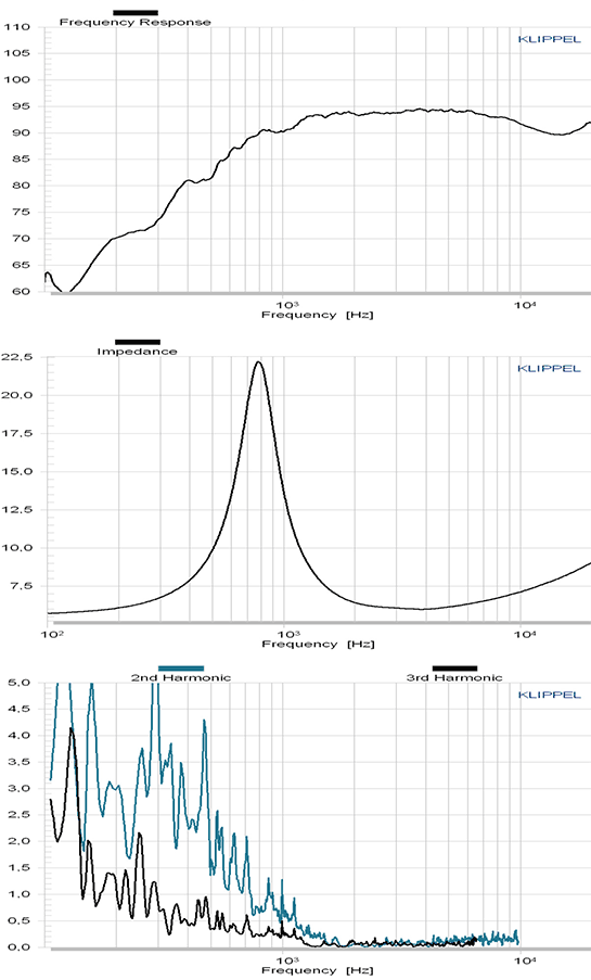 C30-6-358 courbes