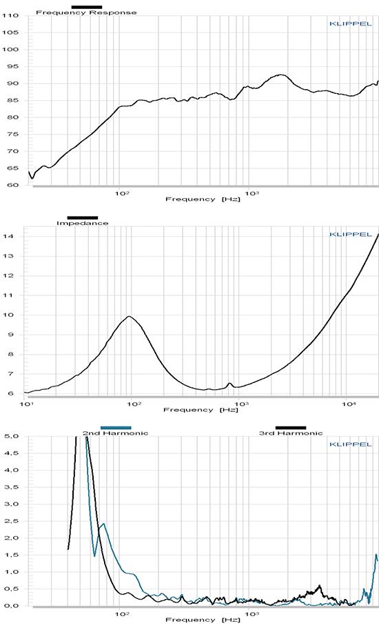 C90-6-079 courbes