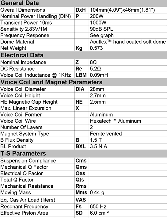 CAT328-104 data