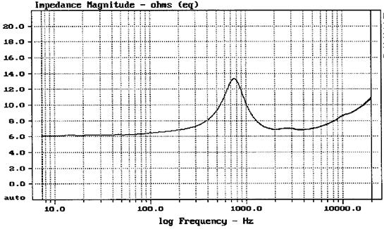 ET448 impedance