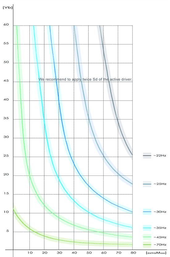 P173 courbes