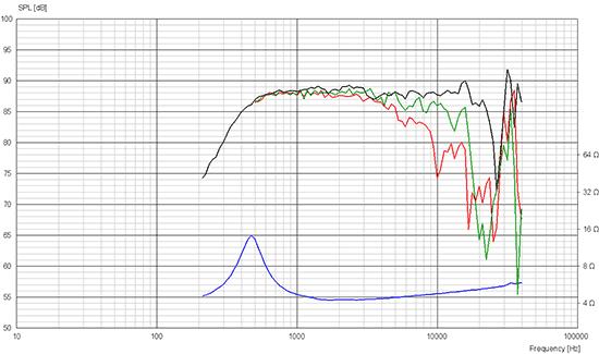 d2904-9800-00 courbes