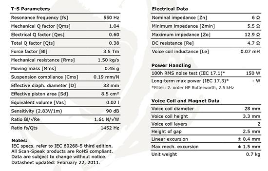 d2905-9500-00 data