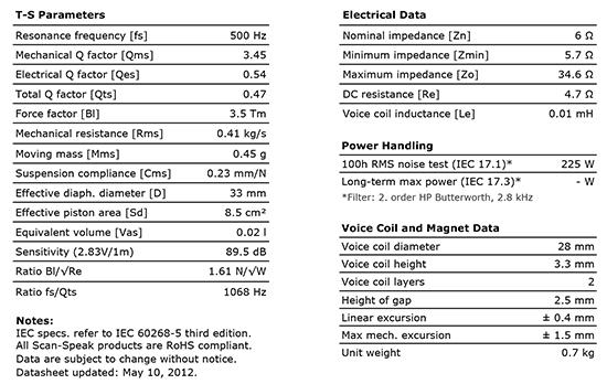 d2905-9700-00 data