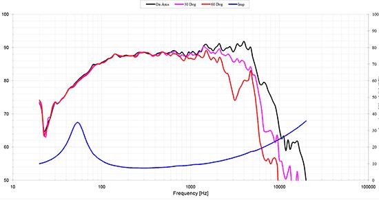 hds164-ppb-830874 courbes