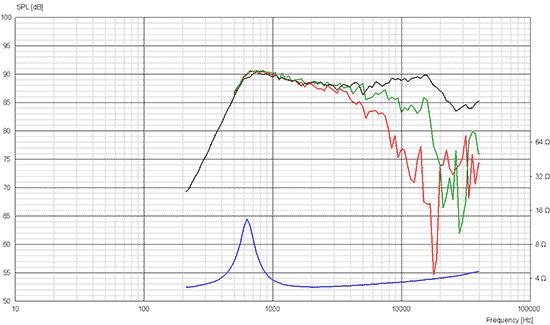 r3004-6020-00 courbe